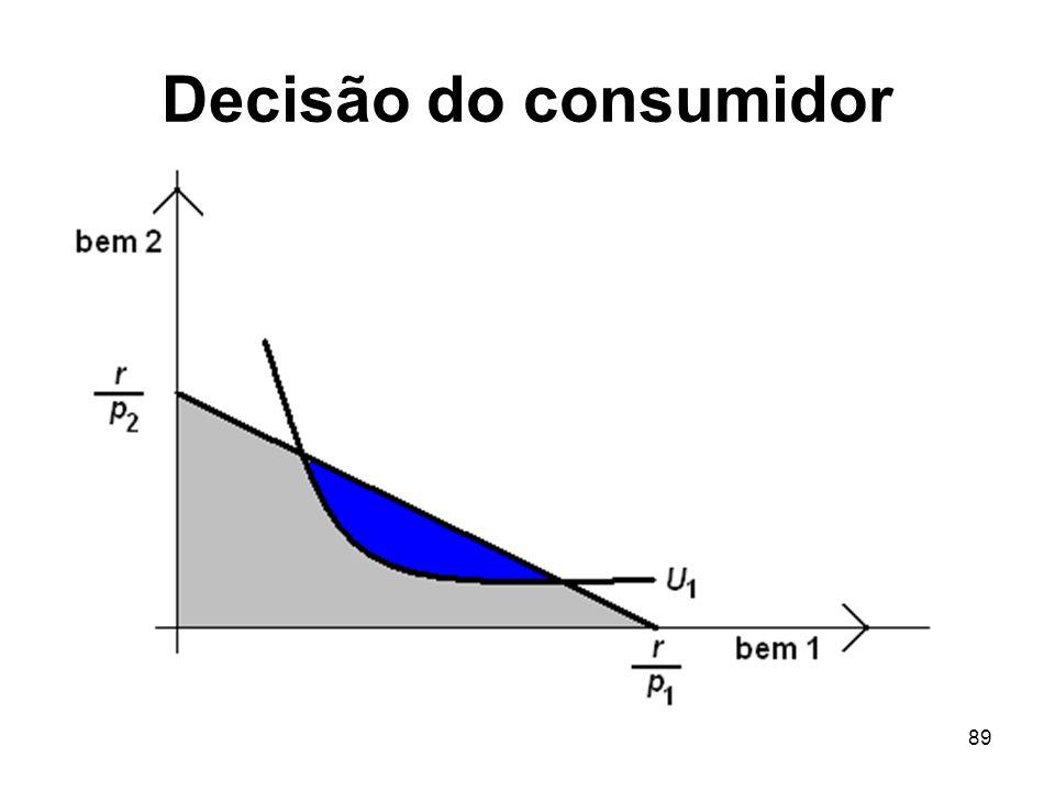 Decisão do consumidor