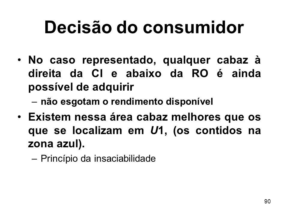 Decisão do consumidor No caso representado, qualquer cabaz à direita da CI e abaixo da RO é ainda possível de adquirir.