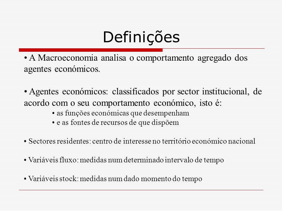 Definições A Macroeconomia analisa o comportamento agregado dos agentes económicos.