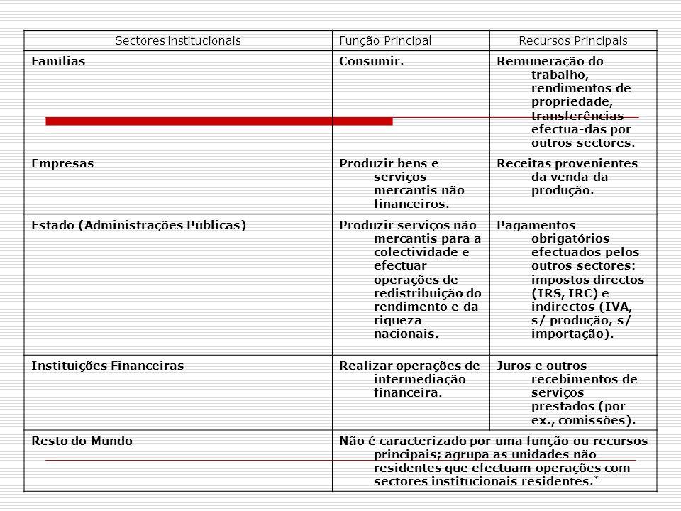 Sectores institucionais