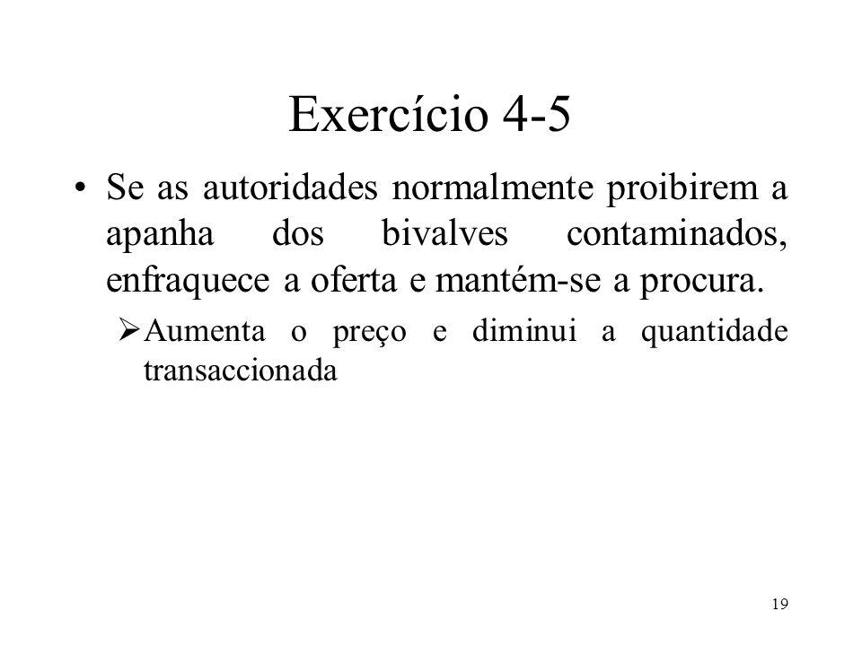 Exercício 4-5 Se as autoridades normalmente proibirem a apanha dos bivalves contaminados, enfraquece a oferta e mantém-se a procura.