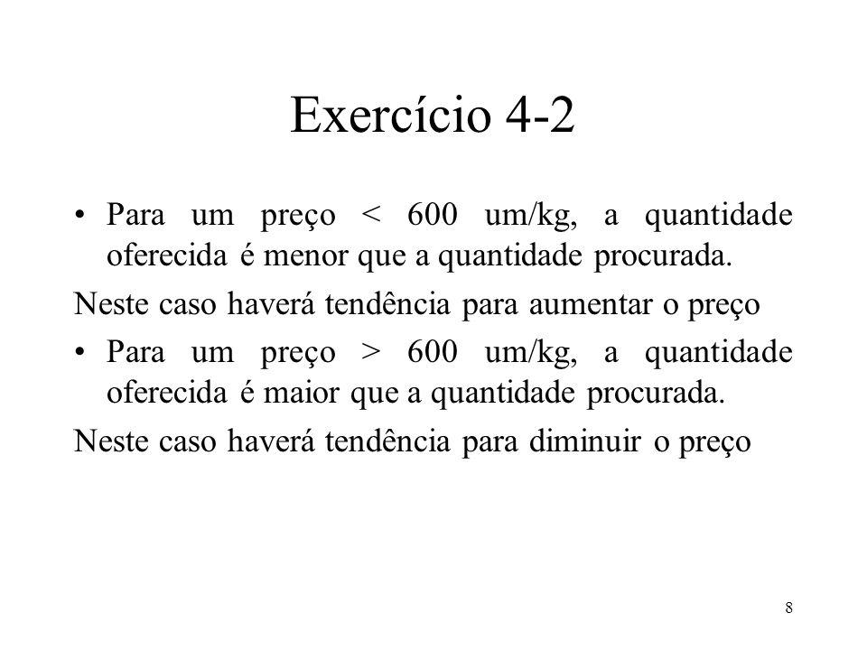 Exercício 4-2 Para um preço < 600 um/kg, a quantidade oferecida é menor que a quantidade procurada.