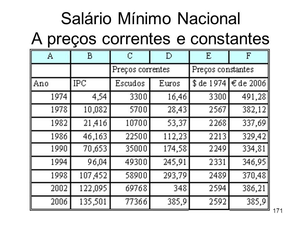 Salário Mínimo Nacional A preços correntes e constantes