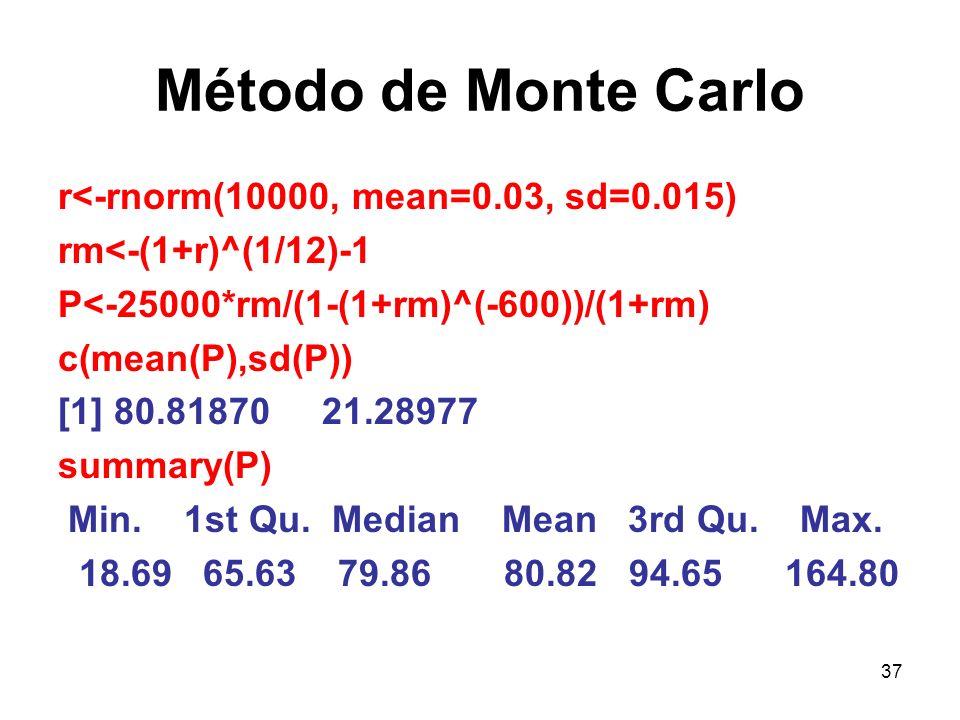 Método de Monte Carlo r<-rnorm(10000, mean=0.03, sd=0.015)