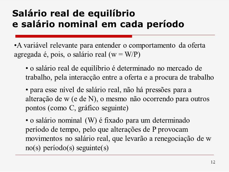 Salário real de equilíbrio e salário nominal em cada período