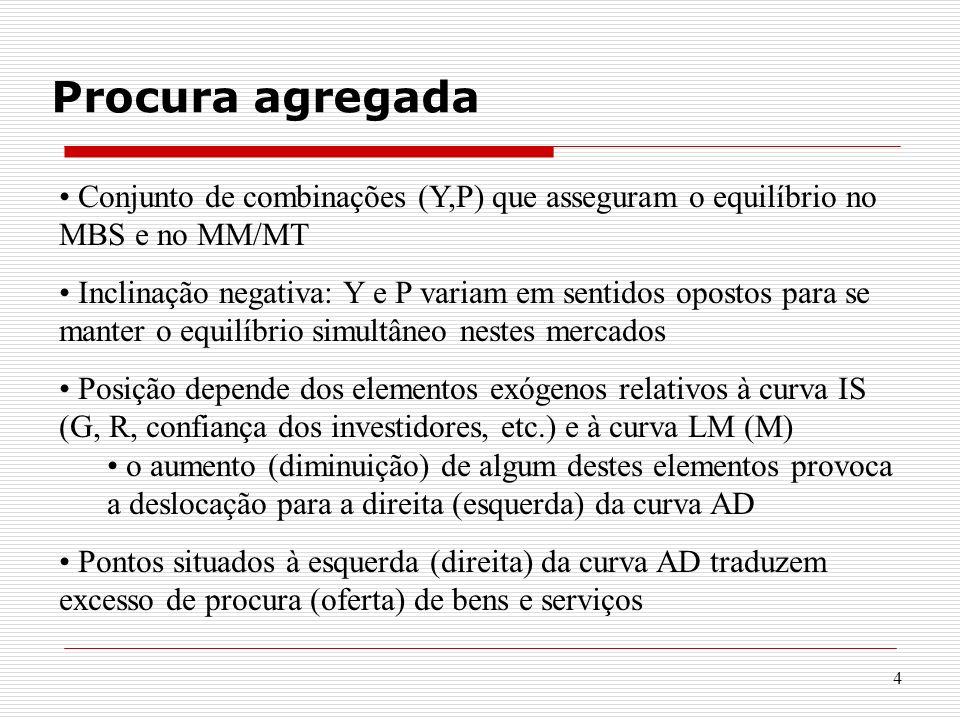 Procura agregada Conjunto de combinações (Y,P) que asseguram o equilíbrio no MBS e no MM/MT.