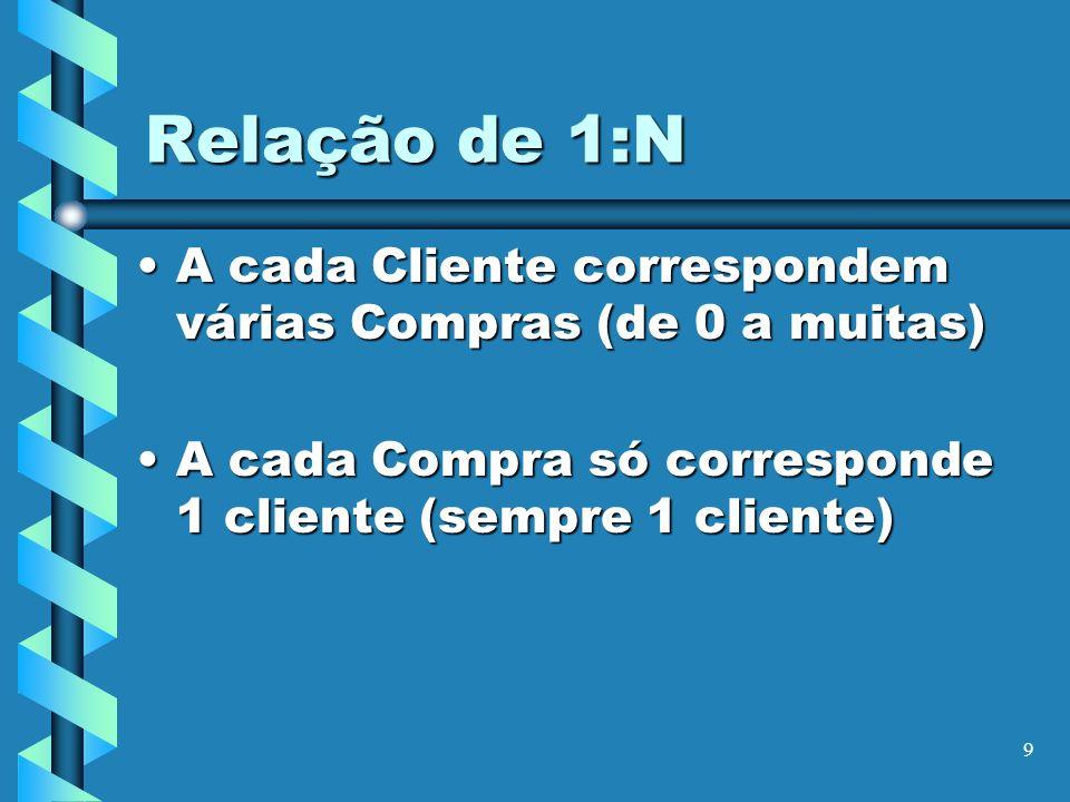 Relação de 1:N A cada Cliente correspondem várias Compras (de 0 a muitas) A cada Compra só corresponde 1 cliente (sempre 1 cliente)