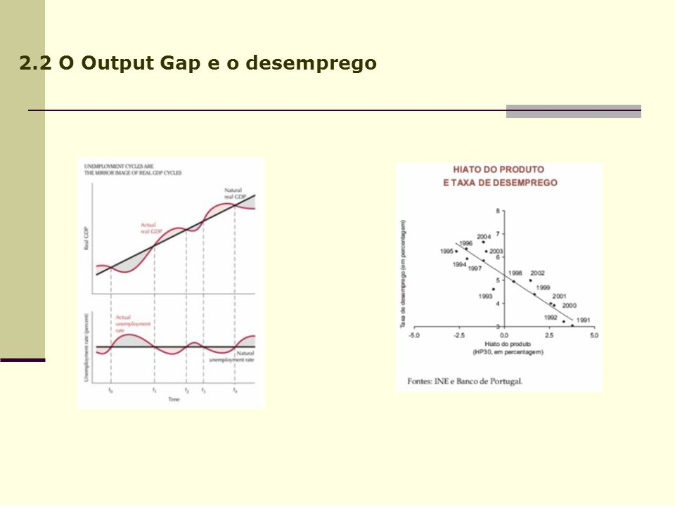2.2 O Output Gap e o desemprego