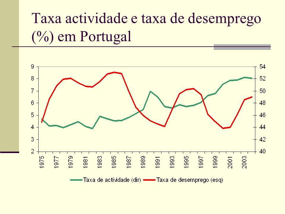 Taxa actividade e taxa de desemprego (%) em Portugal