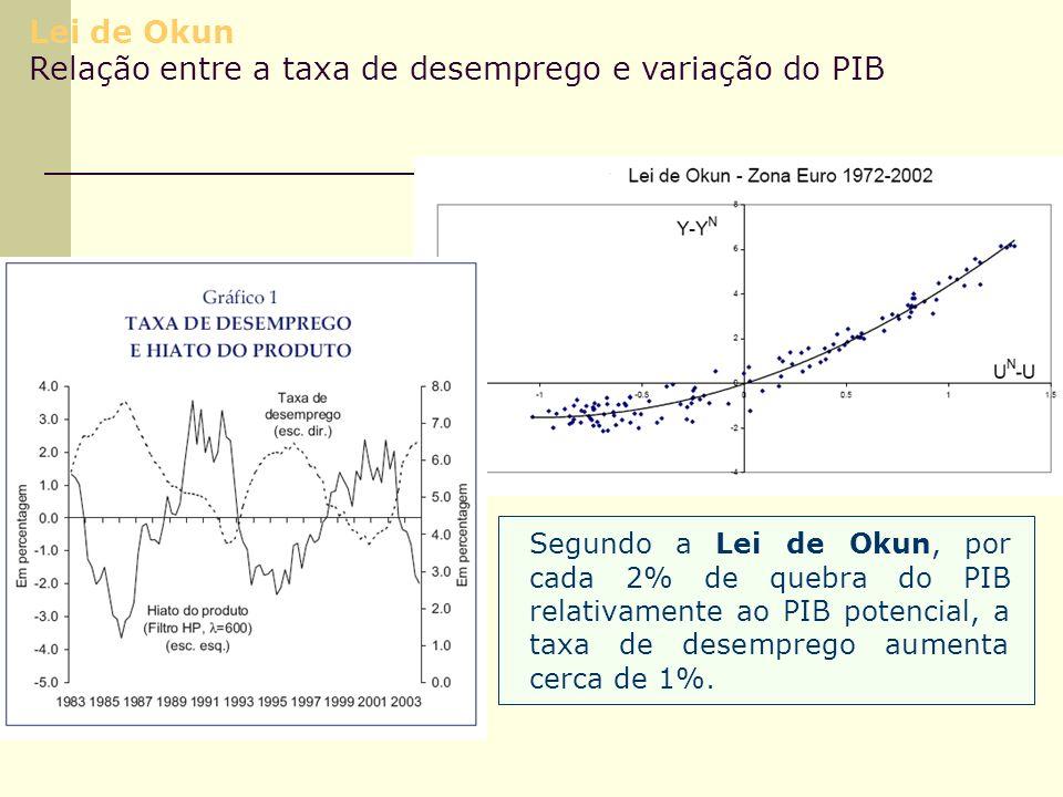 Lei de Okun Relação entre a taxa de desemprego e variação do PIB