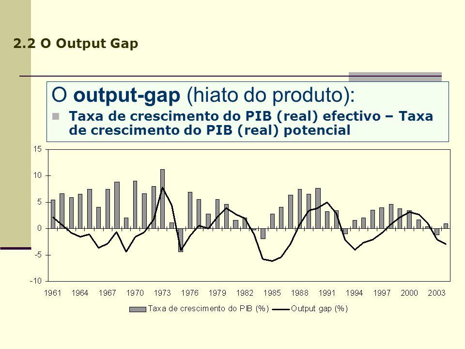 O output-gap (hiato do produto):