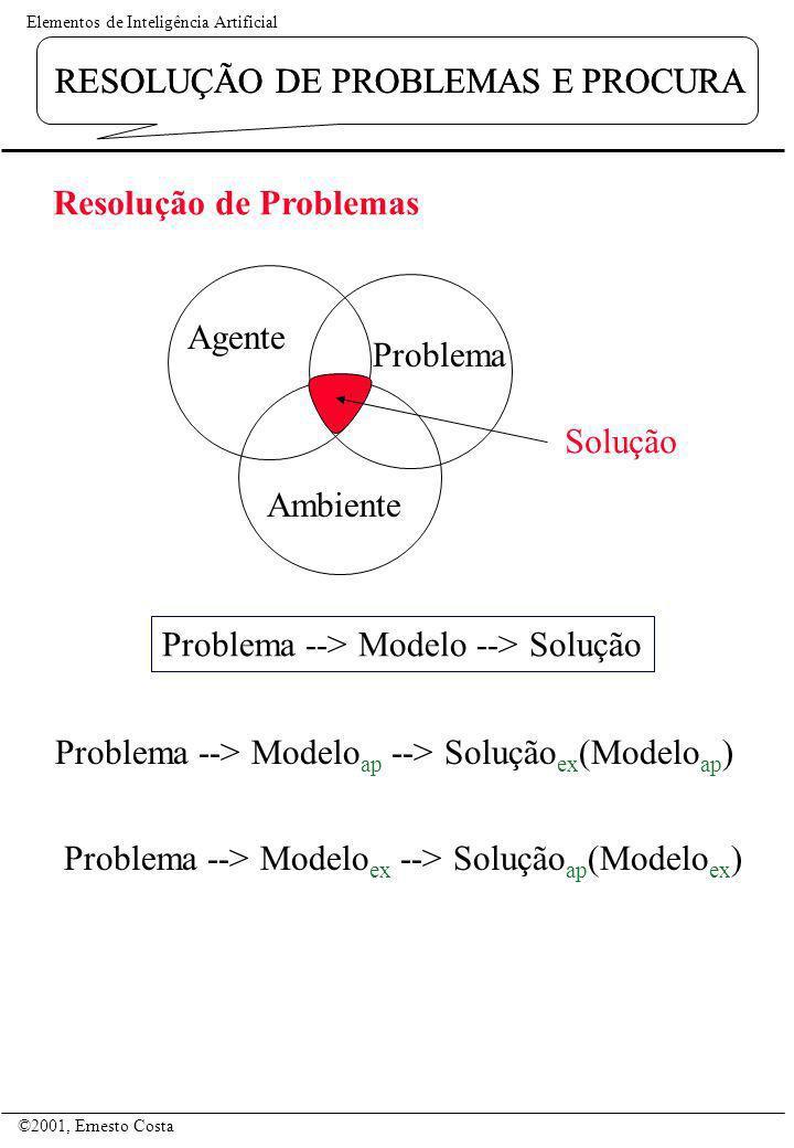 RESOLUÇÃO DE PROBLEMAS E PROCURA