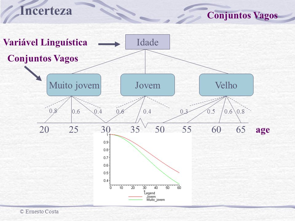 Conjuntos Vagos Variável Linguística Idade Conjuntos Vagos Muito jovem