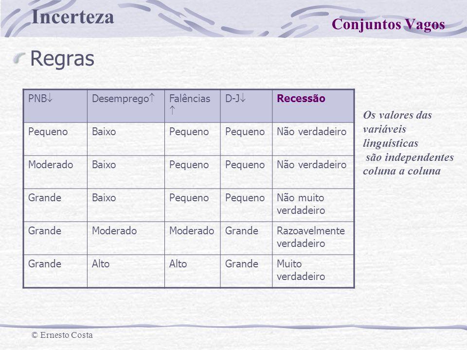 Regras Conjuntos Vagos Os valores das variáveis linguísticas