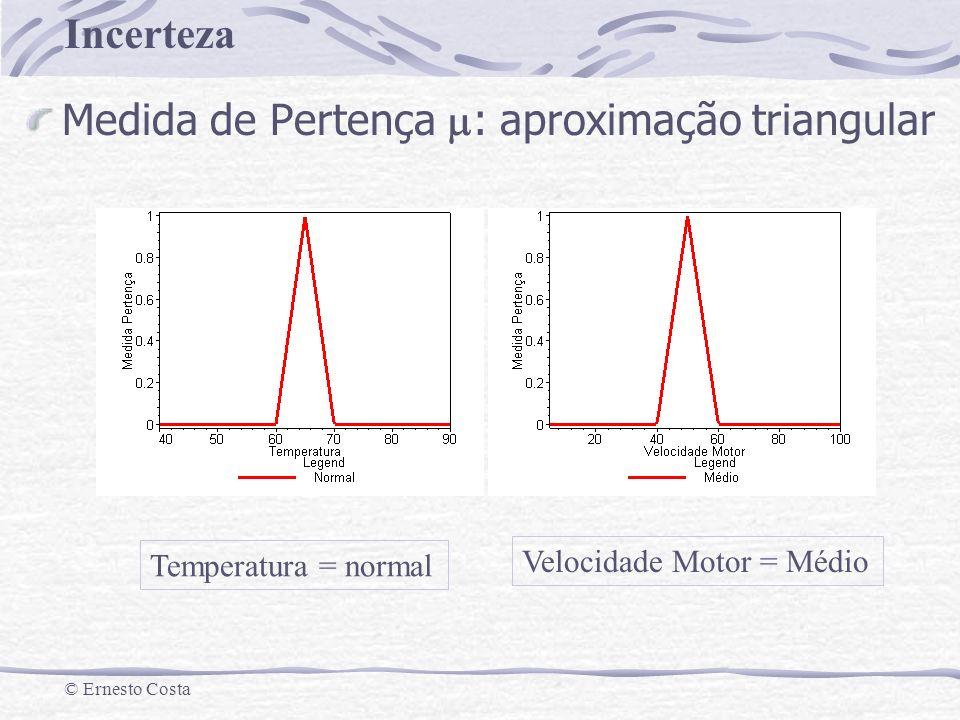 Medida de Pertença m: aproximação triangular