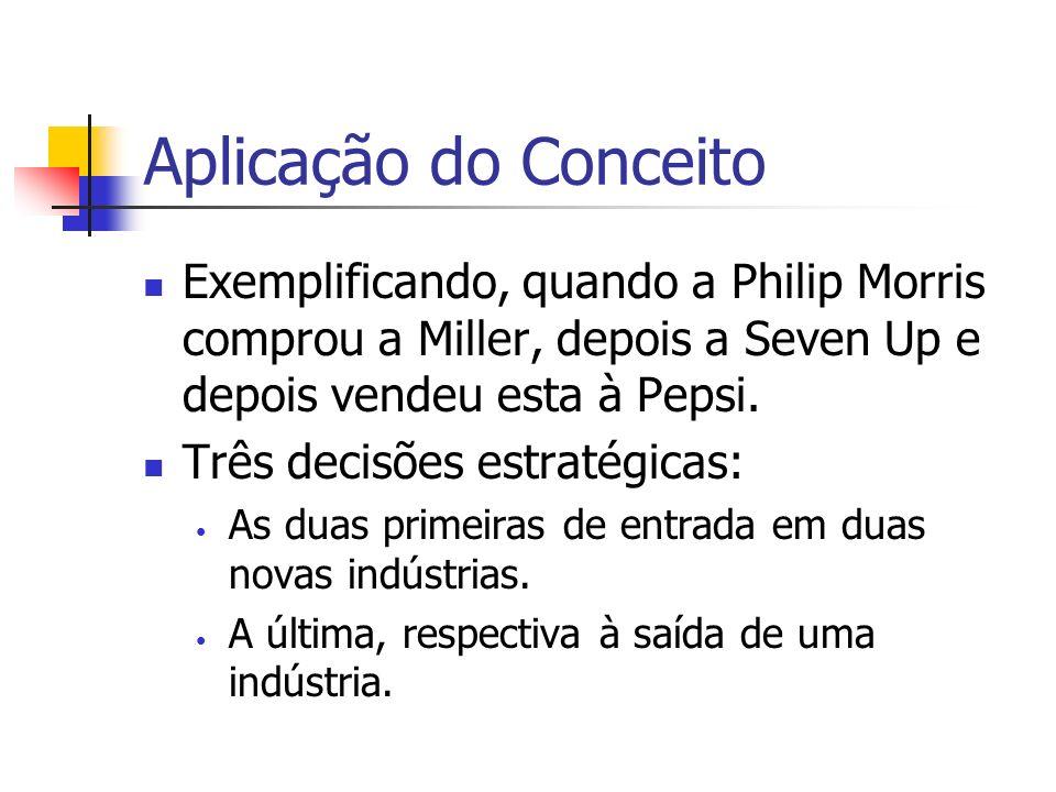 Aplicação do ConceitoExemplificando, quando a Philip Morris comprou a Miller, depois a Seven Up e depois vendeu esta à Pepsi.