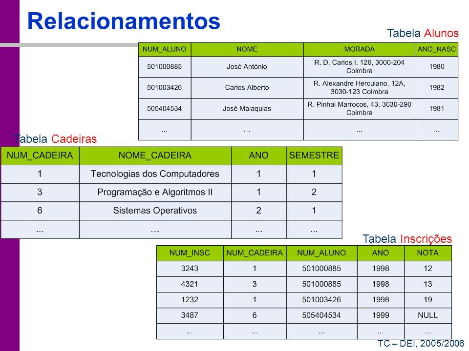 Relacionamentos Tabela Alunos Tabela Cadeiras Tabela Inscrições