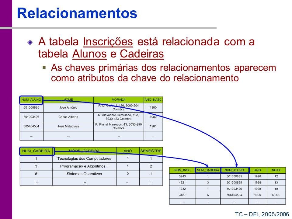 Relacionamentos A tabela Inscrições está relacionada com a tabela Alunos e Cadeiras.
