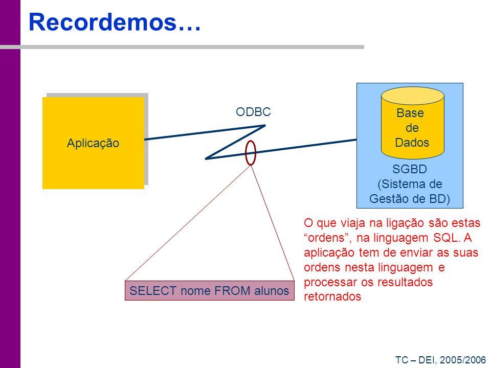 Recordemos… Base de Dados Aplicação ODBC SGBD (Sistema de
