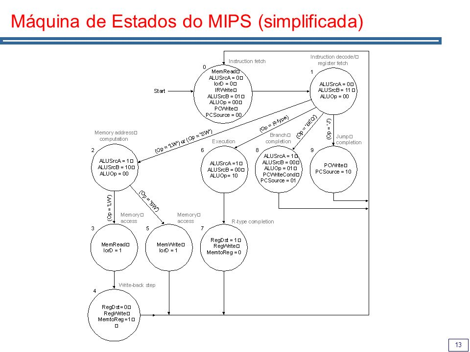 Máquina de Estados do MIPS (simplificada)