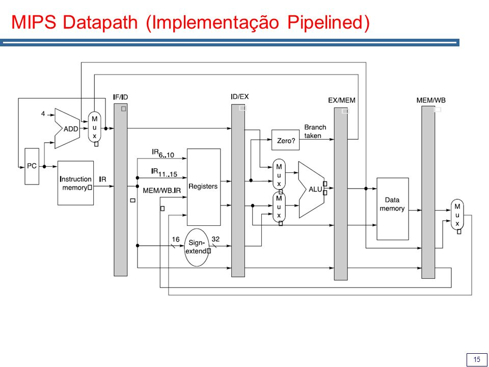 MIPS Datapath (Implementação Pipelined)