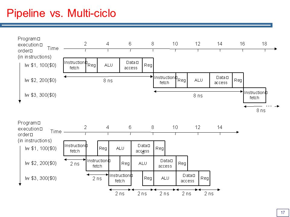 Pipeline vs. Multi-ciclo