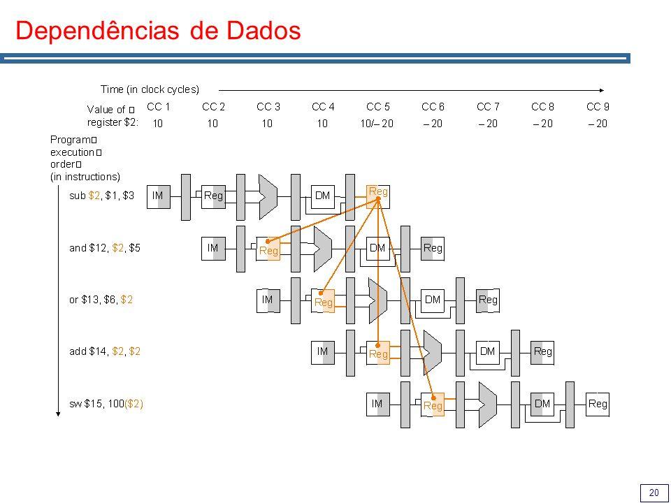 Dependências de Dados
