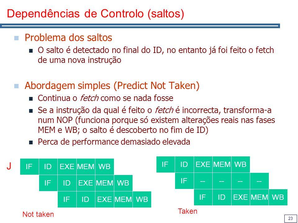 Dependências de Controlo (saltos)