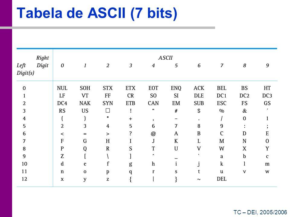 Tabela de ASCII (7 bits) TC – DEI, 2005/2006
