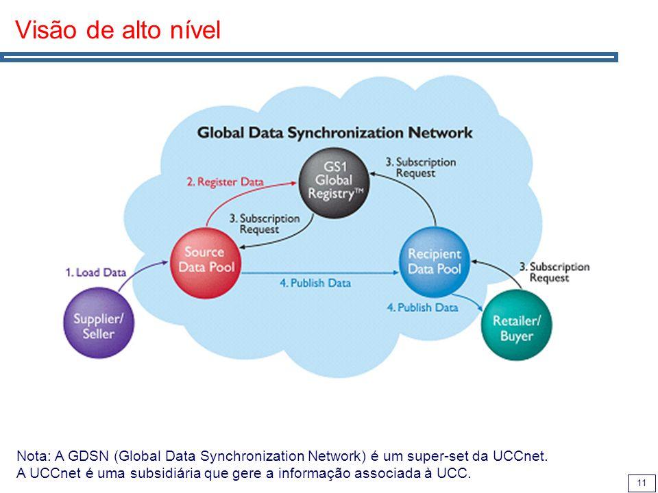 Visão de alto nível Nota: A GDSN (Global Data Synchronization Network) é um super-set da UCCnet.