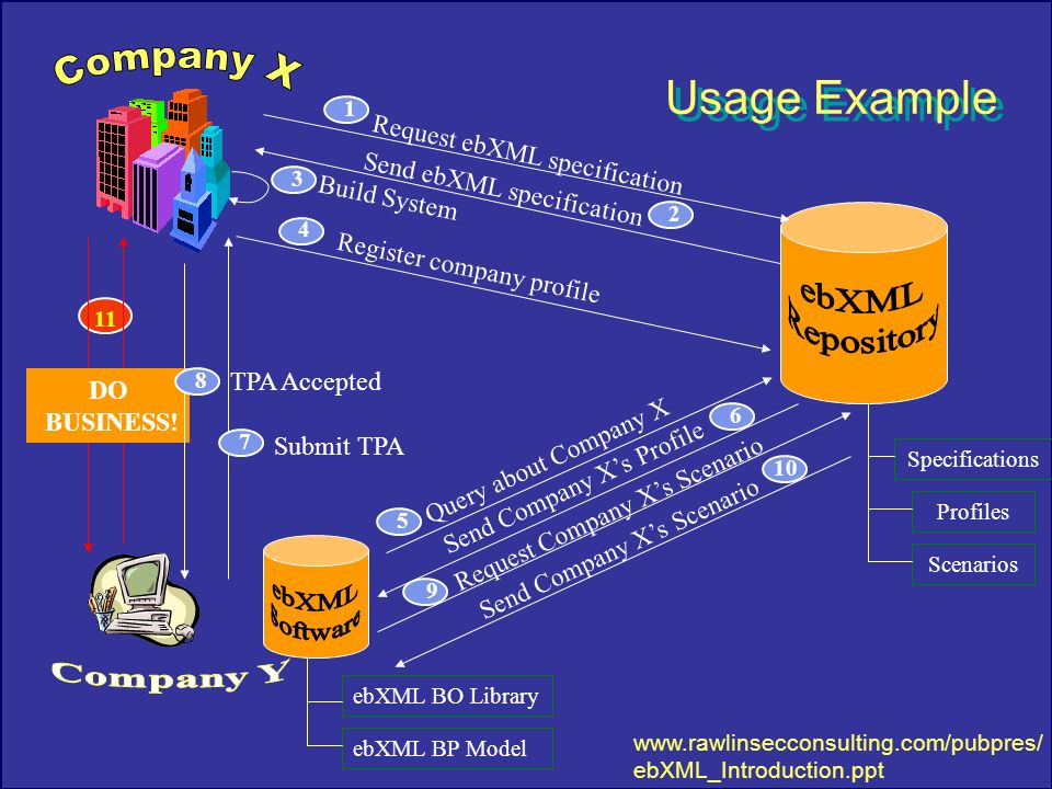 Company X ebXML Repository ebXML Software Company Y Usage Example
