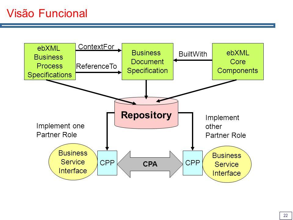 Visão Funcional Repository ContextFor ebXML Business Process