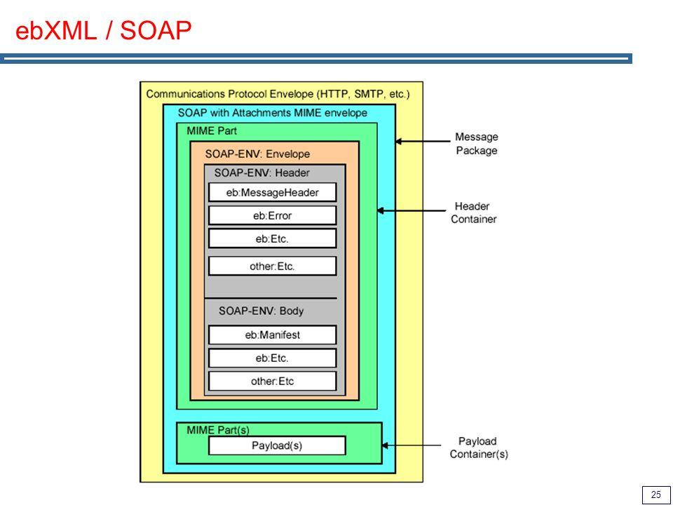 ebXML / SOAP