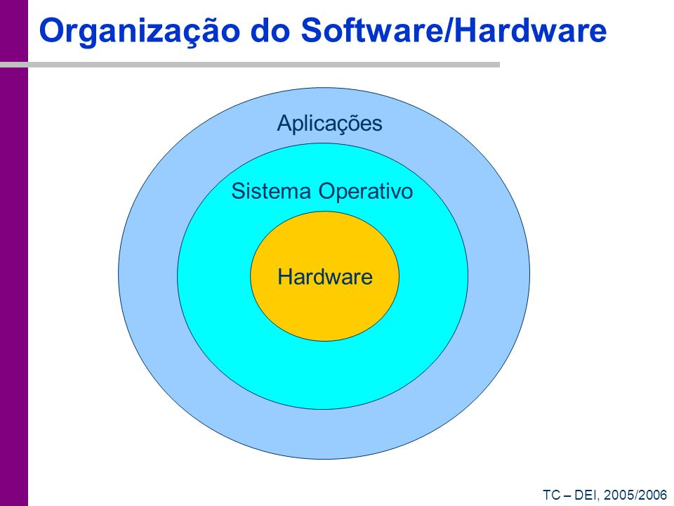 Organização do Software/Hardware