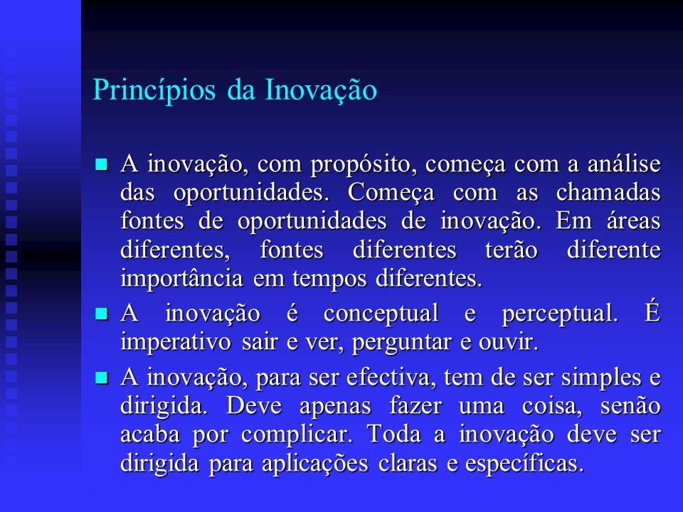 Princípios da Inovação