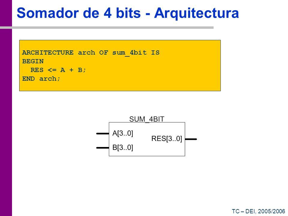 Somador de 4 bits - Arquitectura
