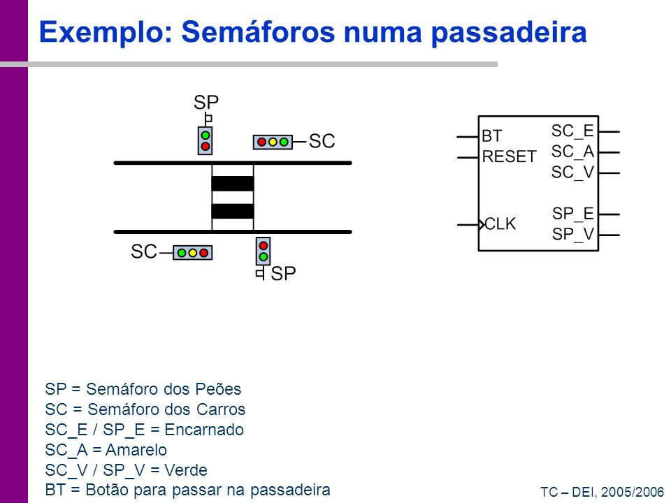 Exemplo: Semáforos numa passadeira