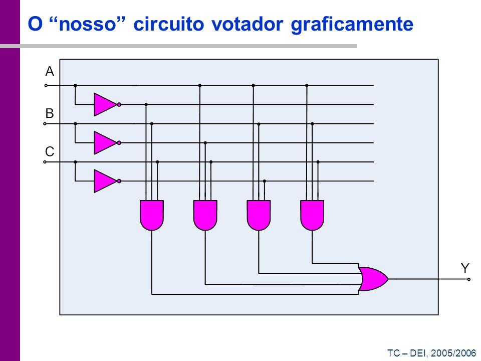 O nosso circuito votador graficamente