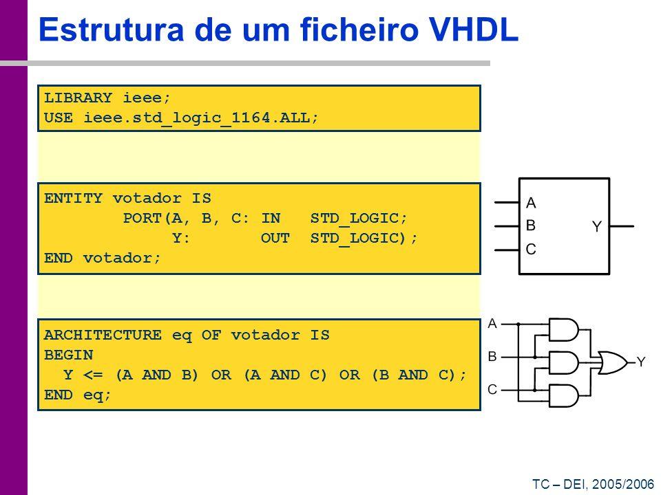 Estrutura de um ficheiro VHDL