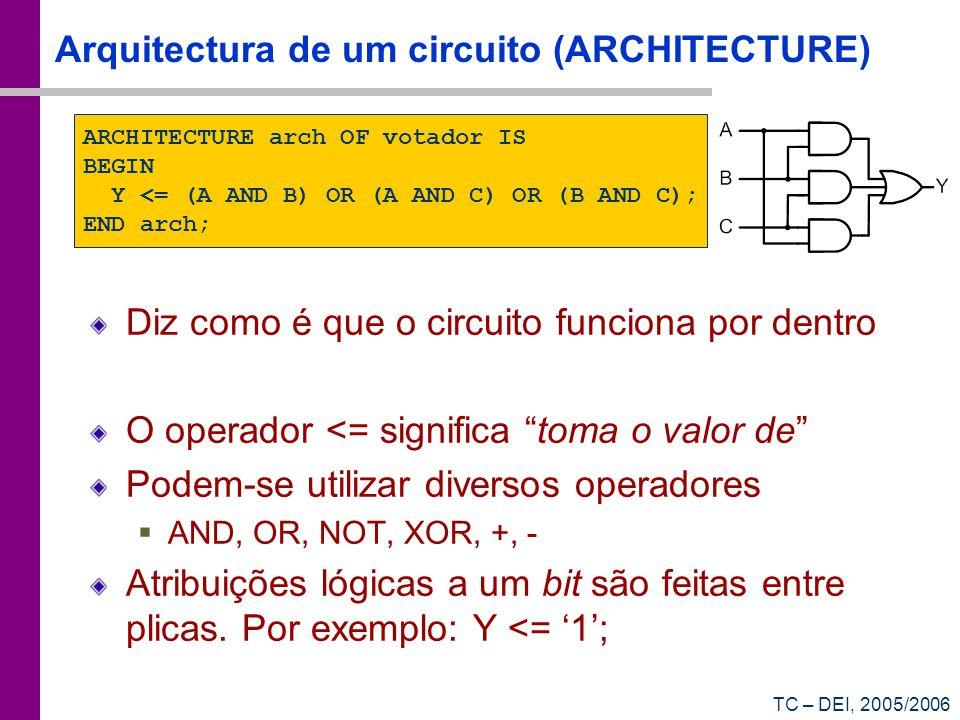Arquitectura de um circuito (ARCHITECTURE)