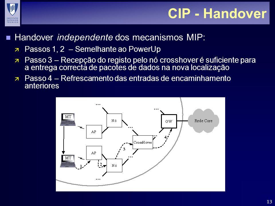 CIP - Handover Handover independente dos mecanismos MIP: