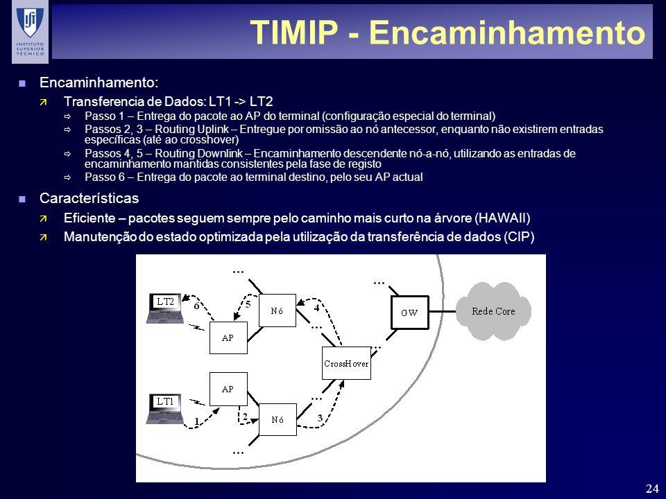 TIMIP - Encaminhamento