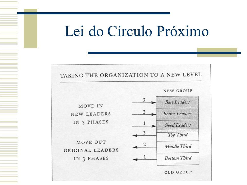 Lei do Círculo Próximo Levar a organização para um novo nível