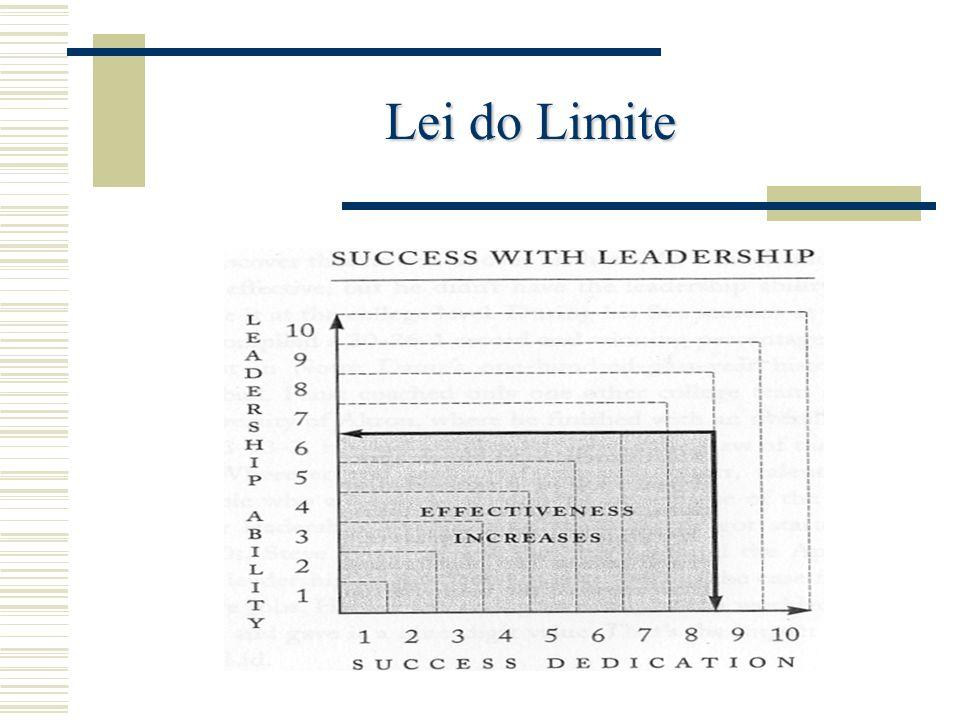 Lei do Limite Acetato (gráfico das pp. 7)