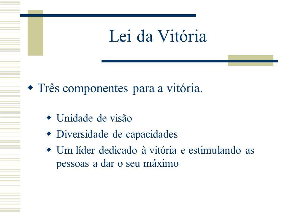 Lei da Vitória Três componentes para a vitória.