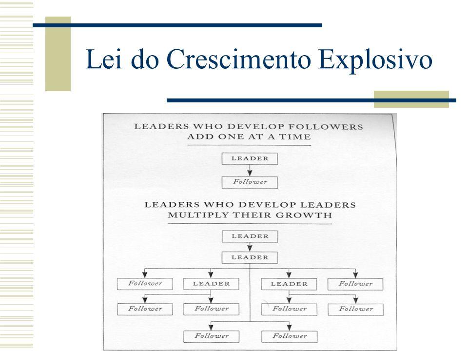 Lei do Crescimento Explosivo