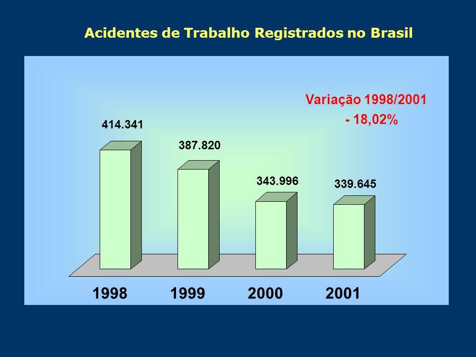 1998 1999 2000 2001 Acidentes de Trabalho Registrados no Brasil