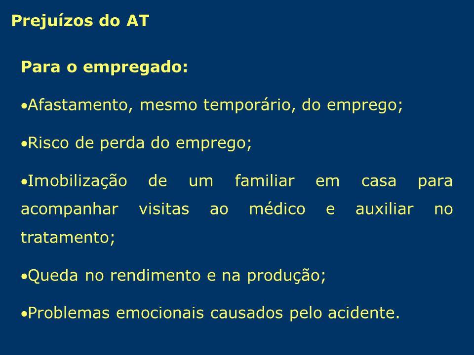 Prejuízos do AT Para o empregado: ·Afastamento, mesmo temporário, do emprego; ·Risco de perda do emprego;