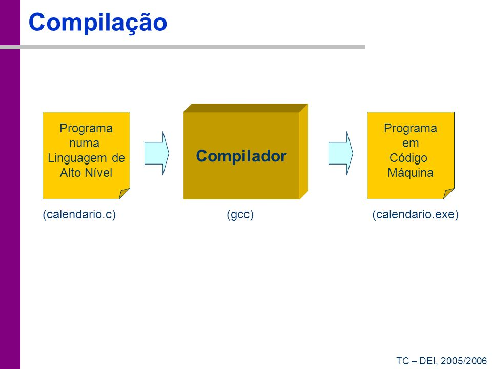 Compilação Compilador Programa numa Linguagem de Alto Nível Programa