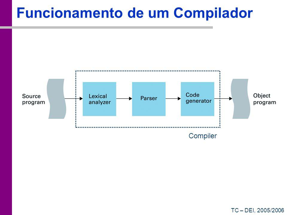 Funcionamento de um Compilador